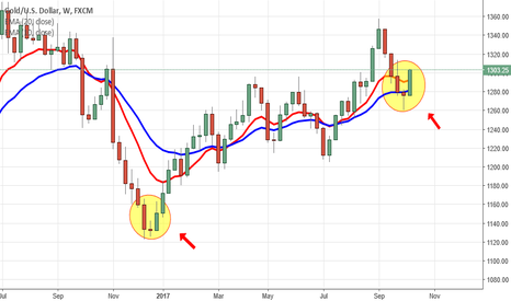 XAUUSD: Three River Morning Star