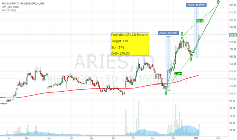 ARIES: AB=CD Pattern