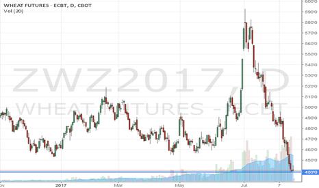 ZWZ2017: Wheat flat to up