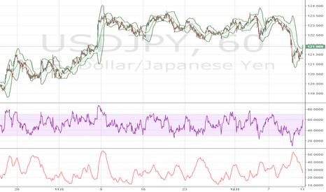 USDJPY: 米ドル / 円、200-DMAを超え、123円台へ向かう