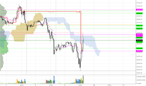 ES1!: Vwap at Close as key Area to watch next day