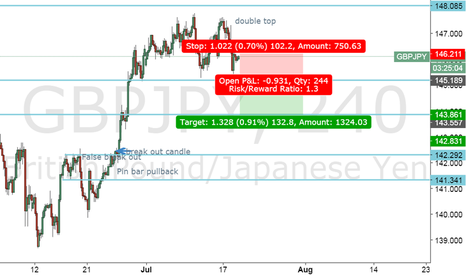 GBPJPY: Short GBPJPY when it break out MT resistance