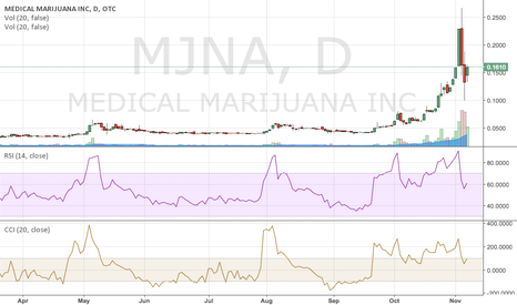 MJNA: MJ stocks: Long baby!!!