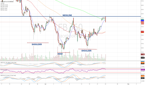 FB: FB - Inverse Head Shoulders on Hourly Chart
