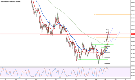 AUDUSD: AUDUSD Bullish, but for how long?
