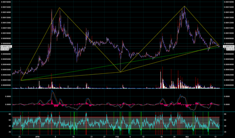 BCPTBTC: Comments please.  Is this a harmonic pattern?