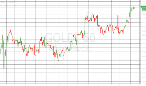 GOLD: Long Gold now