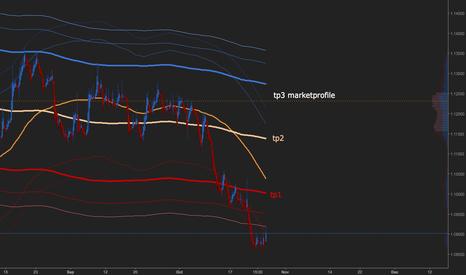 EURUSD: eurusd market profile COG channels