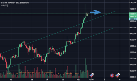 BTCUSD: BTC Mass Adoption?