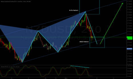 NZDUSD: NZD/USD H4 - Bullish ABCD pattern formation