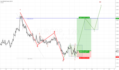 EURGBP: Possibile long after overbalance