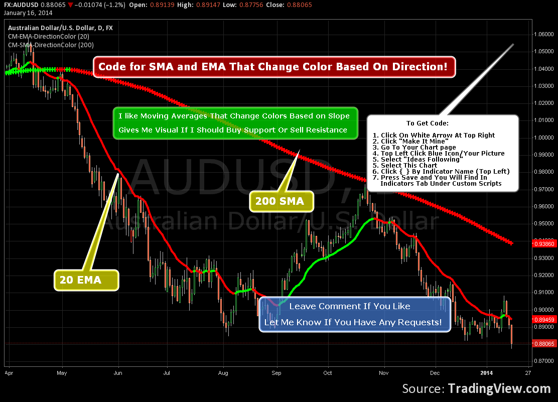 Code For SMA and EMA That Change Color Based On Slope! for FX:AUDUSD