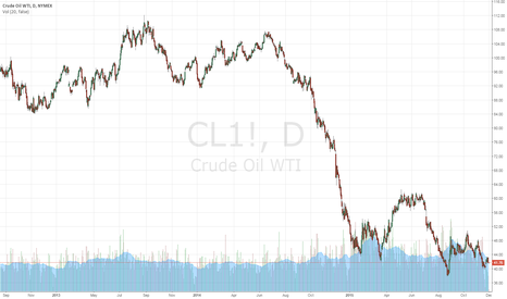 CL1!: OIL TRADING ALERT #11