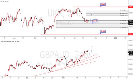 GBPAUD: GBPAUD FTSE  may be correction Pound pairs