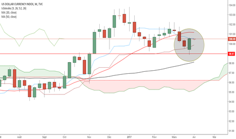DXY: avalement haussier