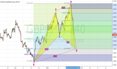 GBPCHF: bullish cypher pattern emerging?