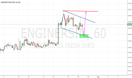 ENGINERSIN: A very short term trend trading