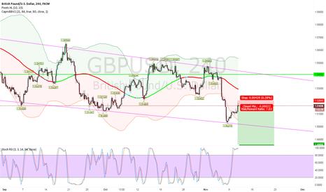 GBPUSD: GBPUSD Short Trade