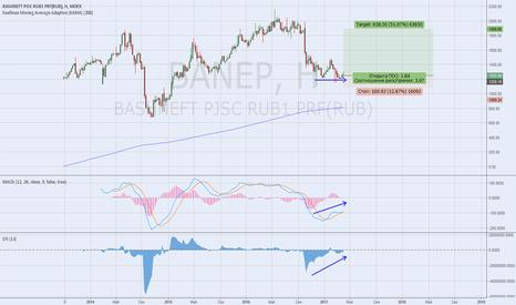 BANEP: Башнефть-П техническое подспорье под дивиденды для Башкирии