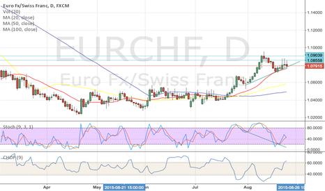 EURCHF: Long on EURCHF