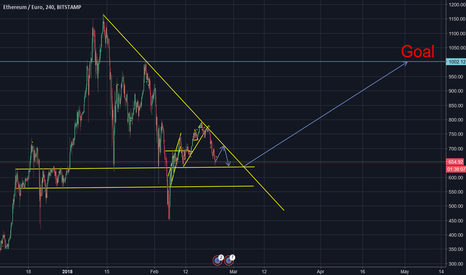 ETHEUR: ETH/EUR Waiting for the next uptrend ! (22/02/2018)