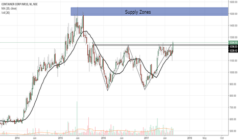 CONCOR: Concor Heading to 1500 ,if closes above 1265