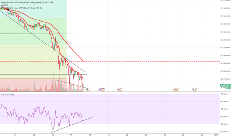 XVGUSD: Divergence indicated. Maybe hit the bottom.