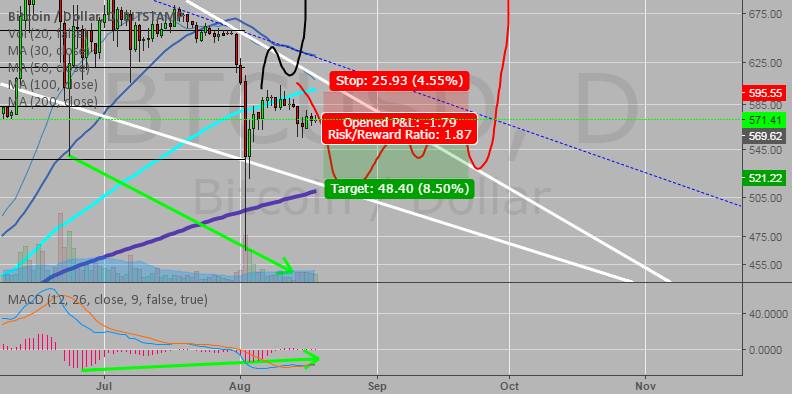 BTC USD quick short
