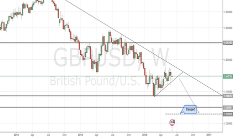 GBPUSD: GBPUSD possible Bearish opportunity