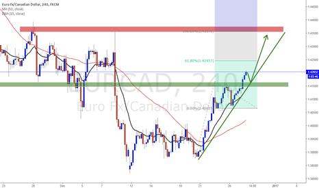 EURCAD: EURCAD Long bias trading plan