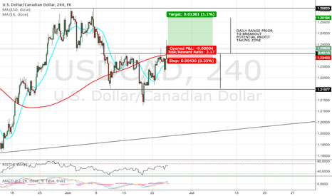 USDCAD: USD/CAD BREAKS DAILY RANGE - POTENTIAL LOW RISK TRADE