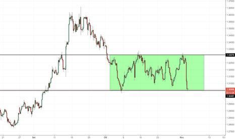 GBPUSD: GBP/USD: attenzione al trading range
