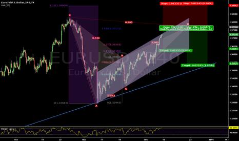 EURUSD: Bat Pattern Forming
