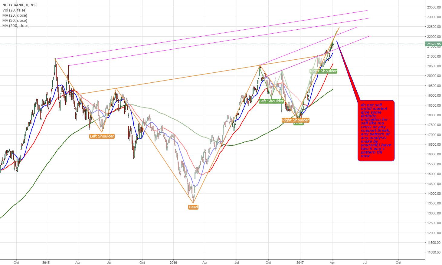 bank nifty pattern