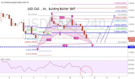 USDCAD: USD CAD  , 4h,  Buliding Bullish  BAT