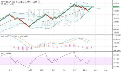 NIFTY: LONG till 8024 is taken out on closing basis.