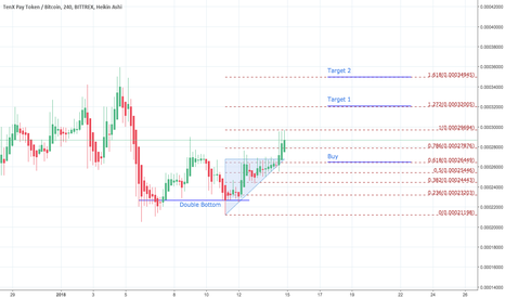 PAYBTC: PAYBTC - Double bottom trend reversal