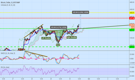 BTCUSD: head and shoulder pattern i think 4450$ today target