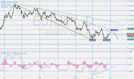 EURJPY: Possible long at retest up to upper edge EURJPY