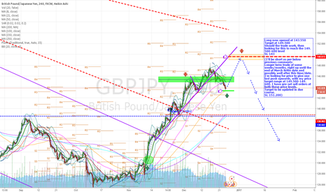 GBPJPY: GBP-JPY - Looking for last push up to 149.500-600, then reversal