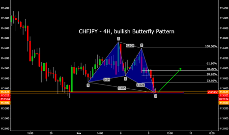 CHFJPY: CHFJPY - 4H, bullish Butterfly Pattern