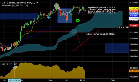 USDJPY: USD/JPY Profit Taking