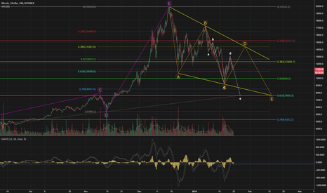BTCUSD: Bitcoin Correction. Are we there yet?