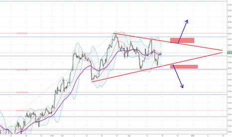 USOIL: Crude Oil : Looking for a fresh direction