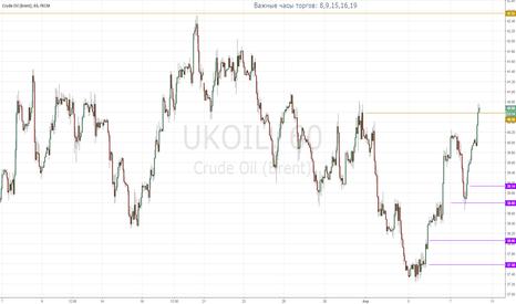 UKOIL: Нефть Brent, возможные варианты продолжения движения цены