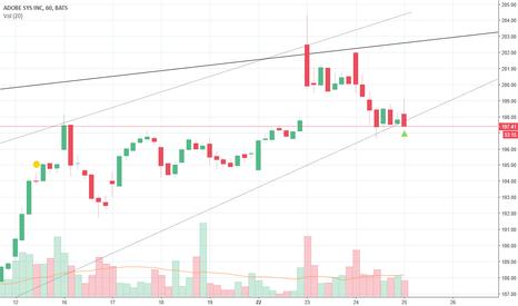 ADBE: possible trend break...