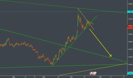 USDTRY: Not interested in selling, looking for a good buy around 3.4
