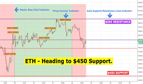 ETHUSD: ETH to $450 Support!?