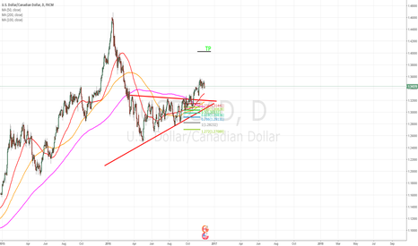 USDCAD: Projection test