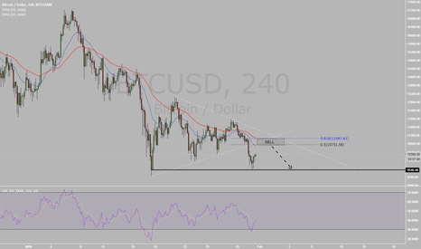 BTCUSD: BTCUSD : sell the pullback